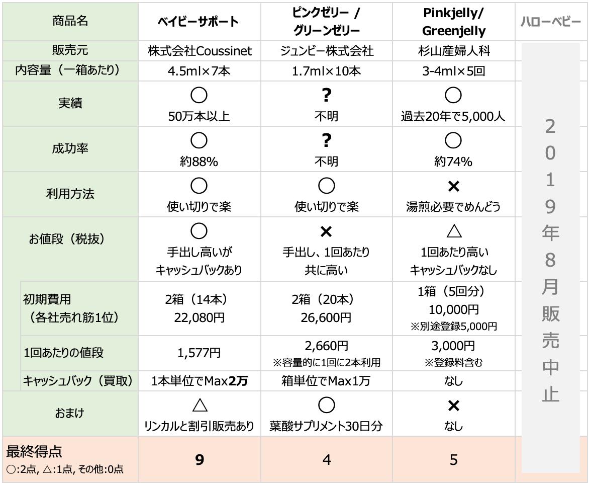 産み分けゼリー比較表