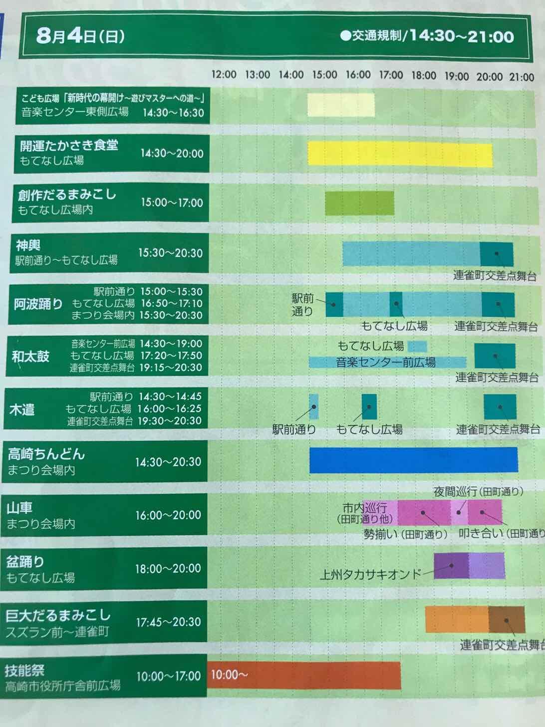 高崎祭り-タイム-4日